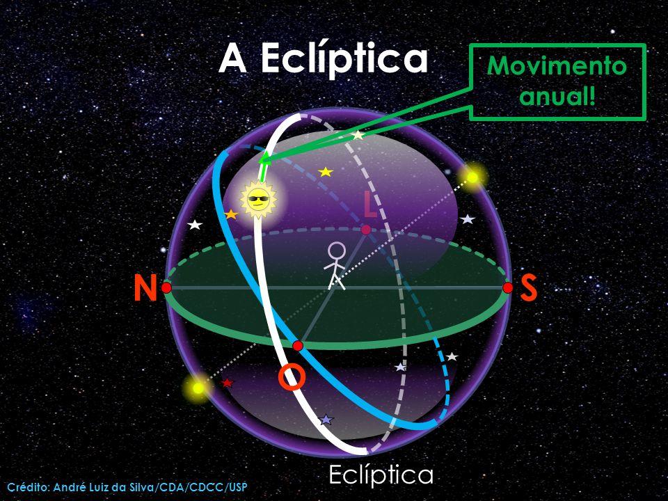 A Eclíptica N L S O Movimento anual! Eclíptica
