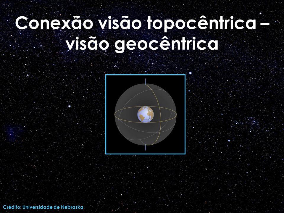 Conexão visão topocêntrica – visão geocêntrica