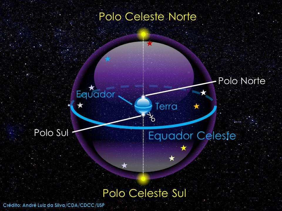 Polo Celeste Norte Equador Celeste Polo Celeste Sul Polo Norte Equador