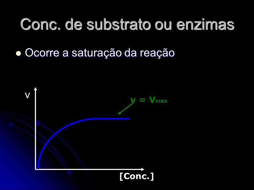 Conc. de substrato ou enzimas