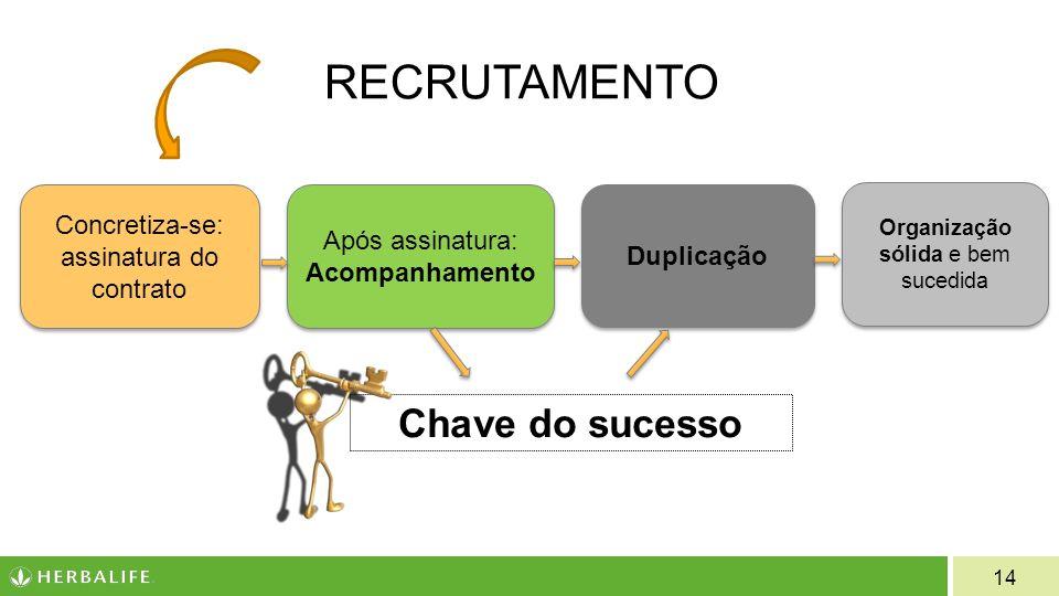 RECRUTAMENTO Chave do sucesso Concretiza-se: assinatura do contrato