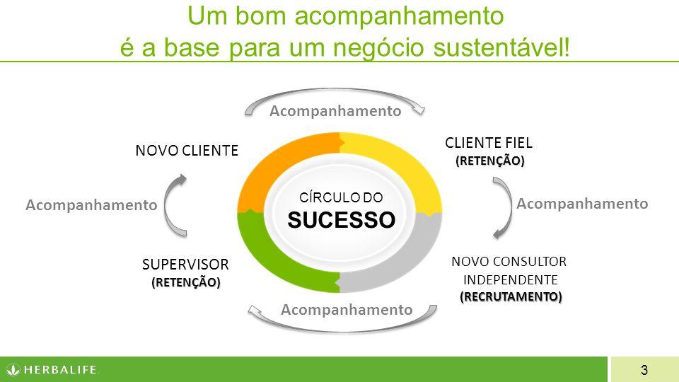 Um bom acompanhamento é a base para um negócio sustentável!
