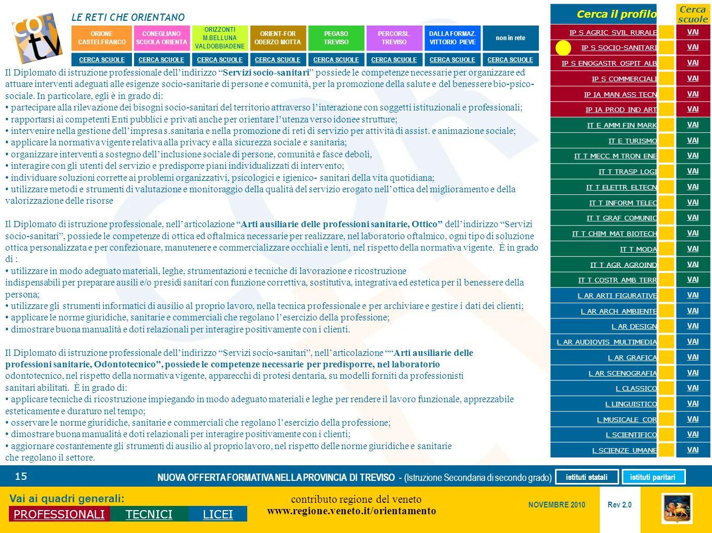 Il Diplomato di istruzione professionale dell'indirizzo Servizi socio-sanitari possiede le competenze necessarie per organizzare ed attuare interventi adeguati alle esigenze socio-sanitarie di persone e comunità, per la promozione della salute e del benessere bio-psico-sociale. In particolare, egli è in grado di: