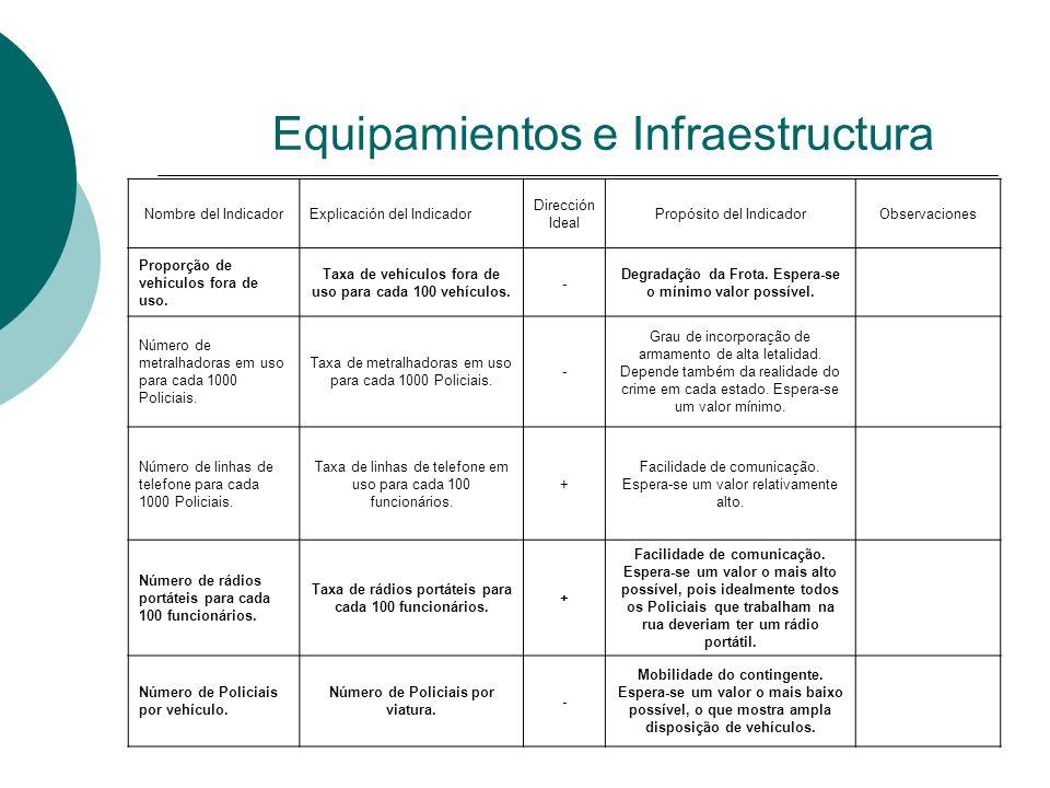 Equipamientos e Infraestructura