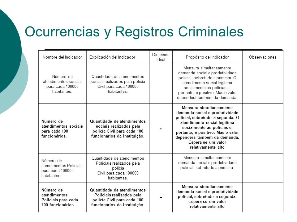 Ocurrencias y Registros Criminales