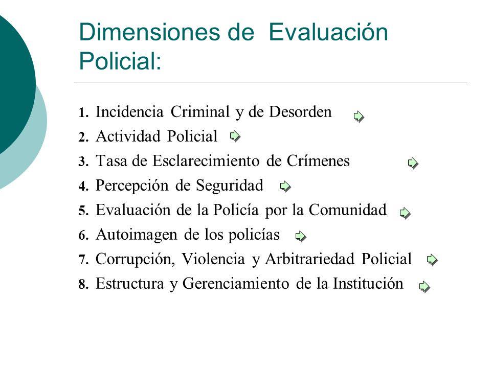 Dimensiones de Evaluación Policial: