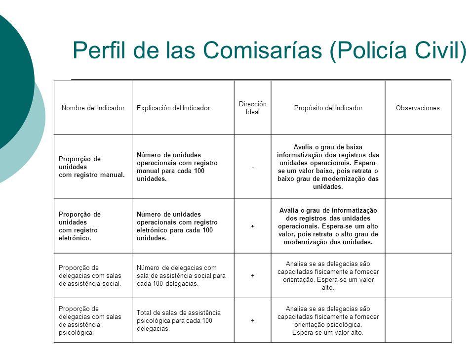 Perfil de las Comisarías (Policía Civil)