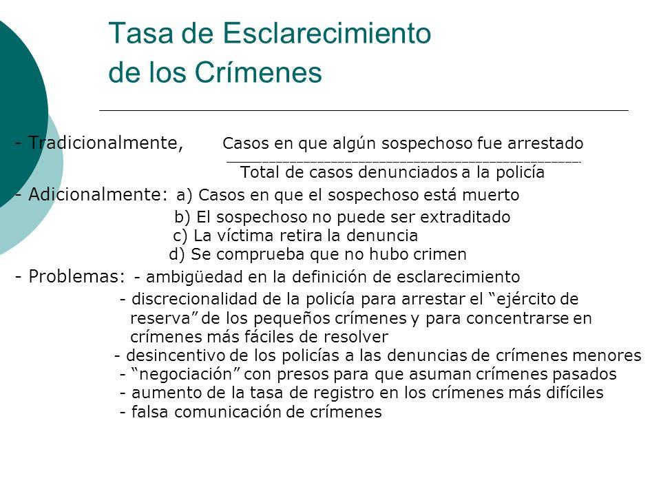 Tasa de Esclarecimiento de los Crímenes