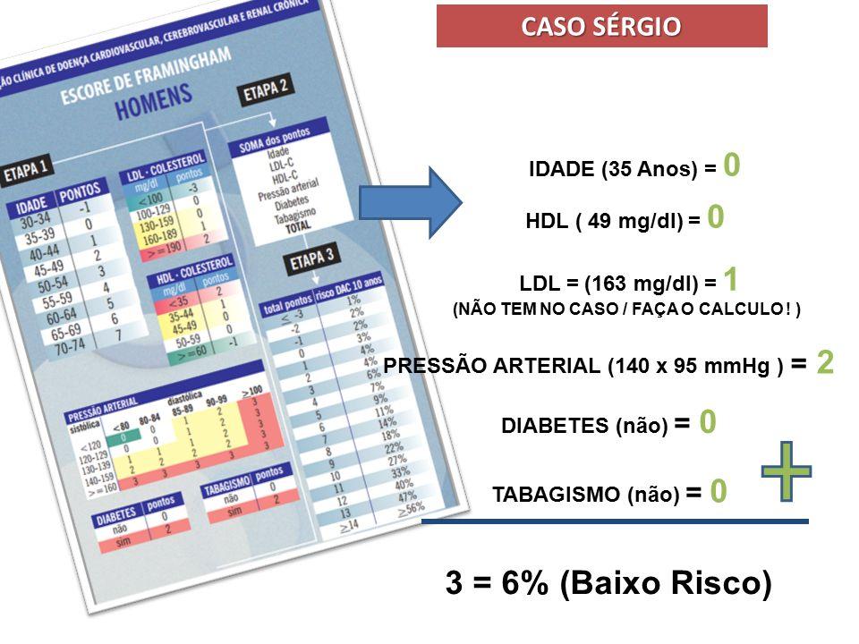 3 = 6% (Baixo Risco) CASO SÉRGIO IDADE (35 Anos) = 0