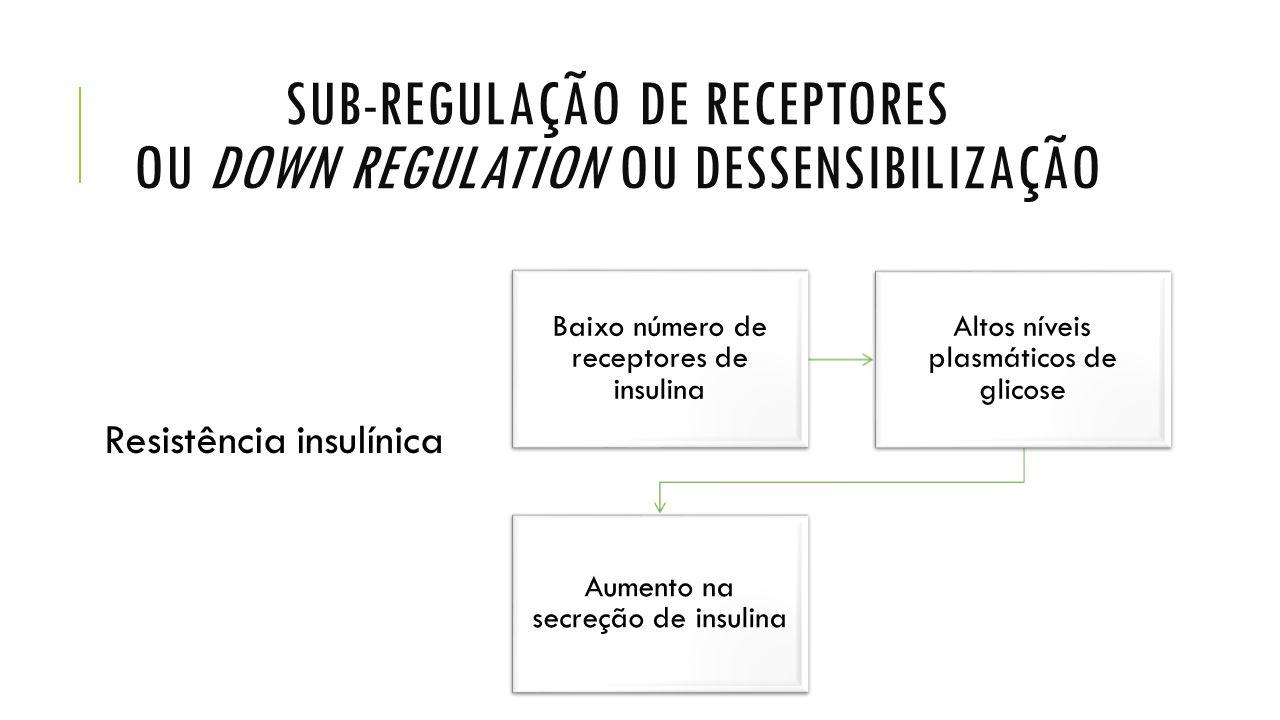 Sub-regulação de receptores ou down regulation OU dessensibilização