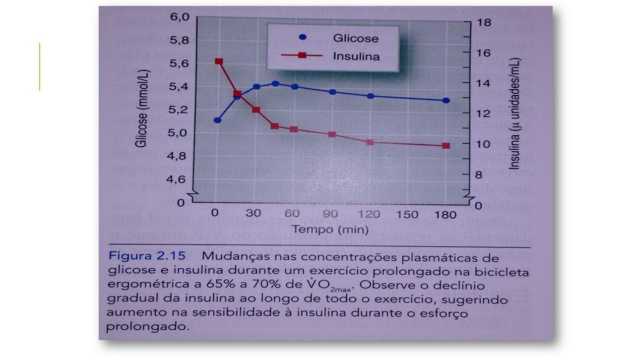 Eu preciso da insulina para a glicose entrar na célula