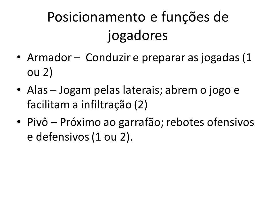 Posicionamento e funções de jogadores