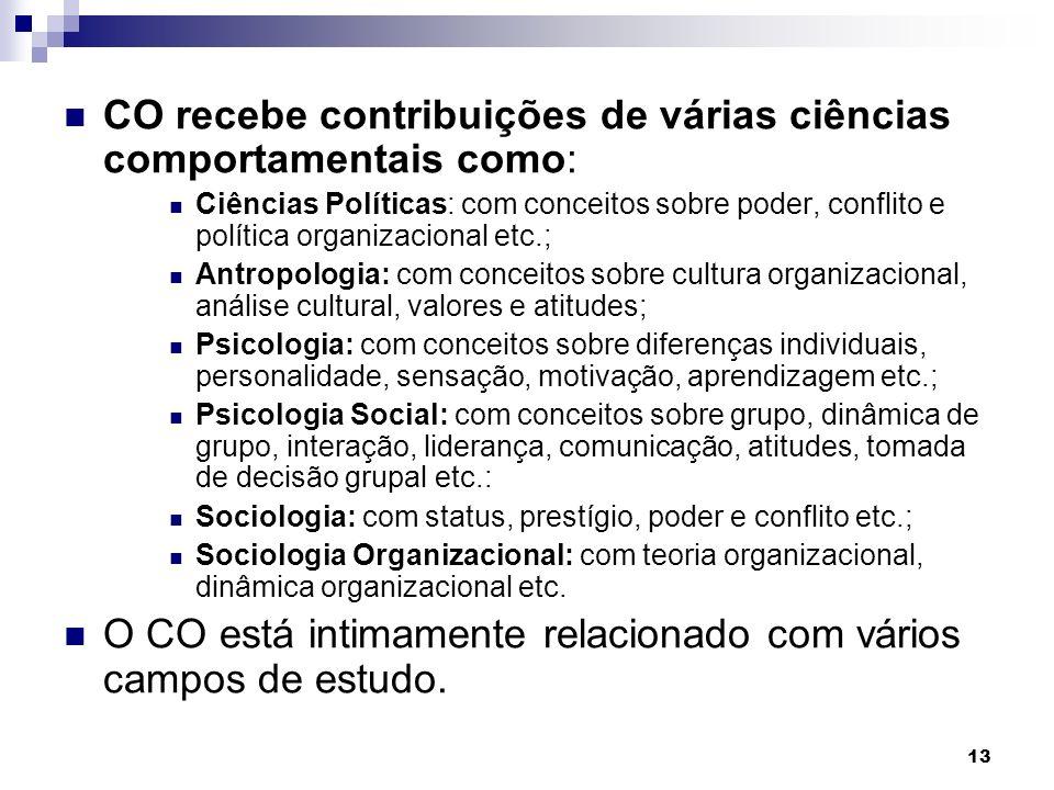 CO recebe contribuições de várias ciências comportamentais como: