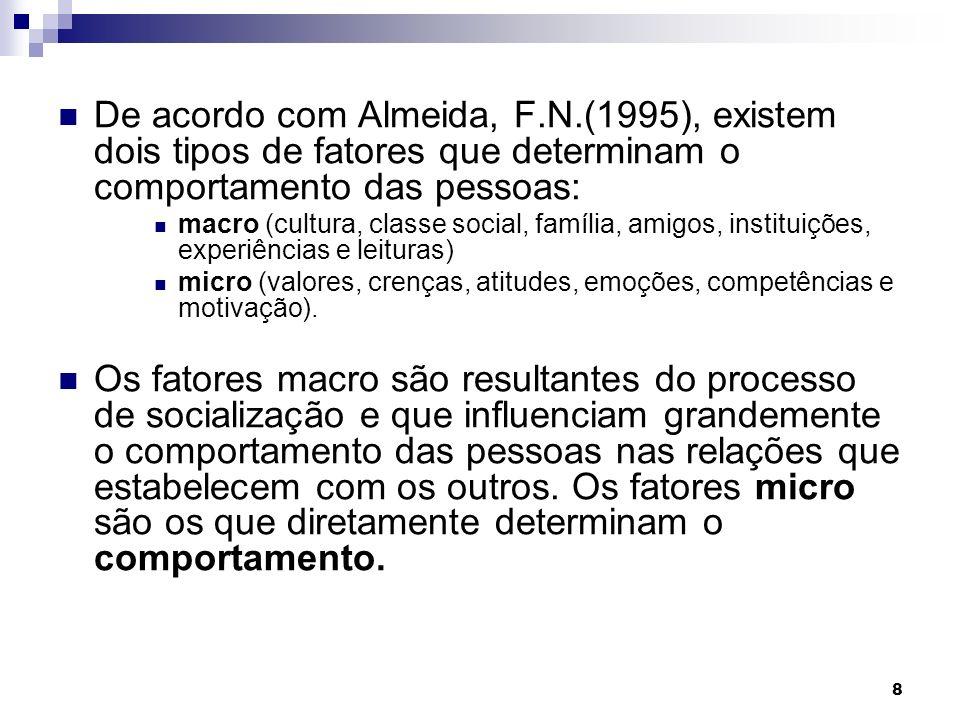 De acordo com Almeida, F. N