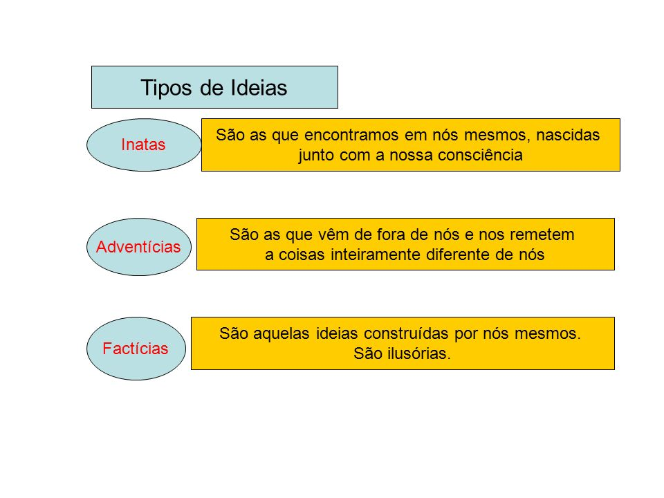 Tipos de Ideias São as que encontramos em nós mesmos, nascidas Inatas
