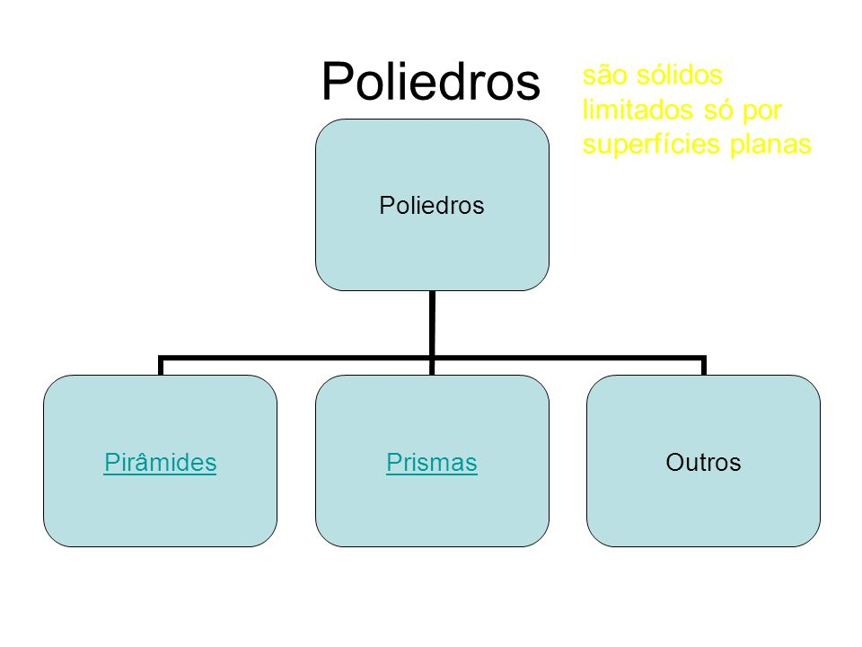 Poliedros são sólidos limitados só por superfícies planas