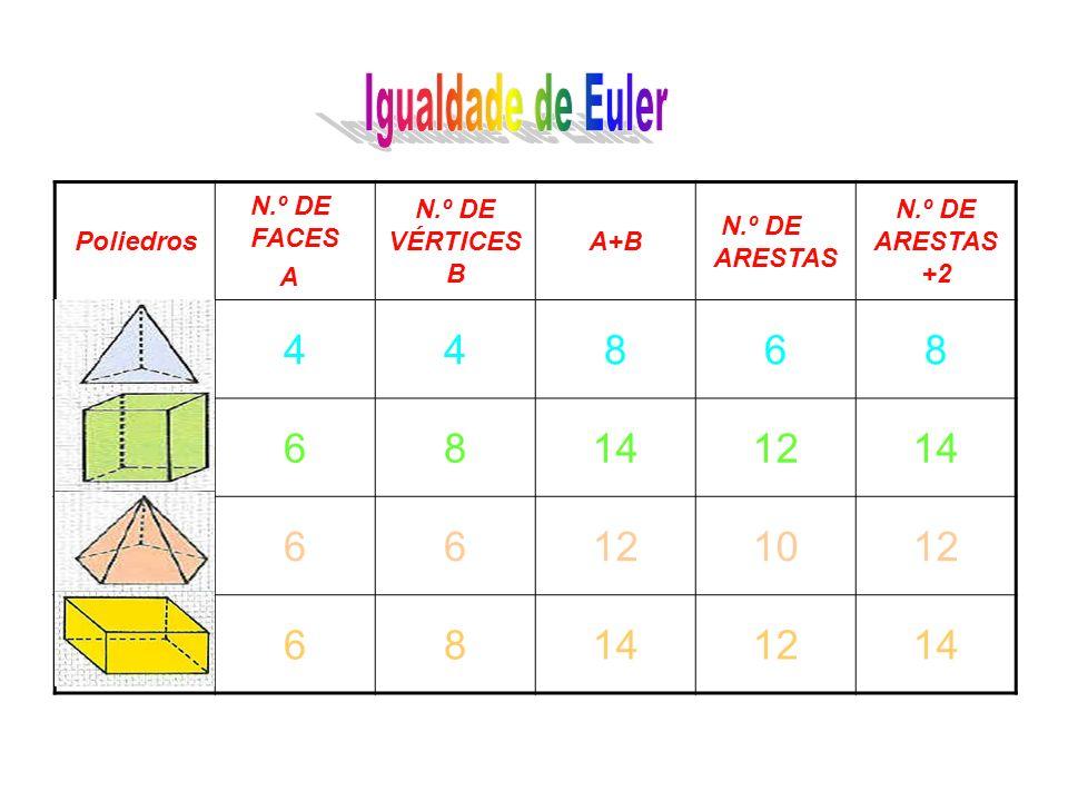 Igualdade de Euler 4 8 6 14 12 10 Poliedros N.º DE FACES A