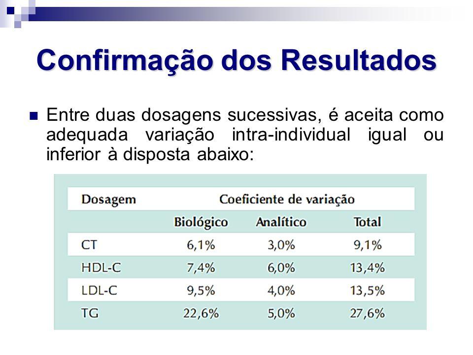 Confirmação dos Resultados