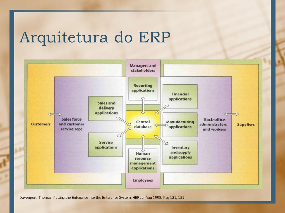 putting the enterprise into the enterprise Reviewer: lou agosta the strengths and limitations of the enterprise system software package solution are discussed an enterprise system (es) is a run-your-business software package of the kind provided by baan, oracle, peoplesoft, or sapfor more.