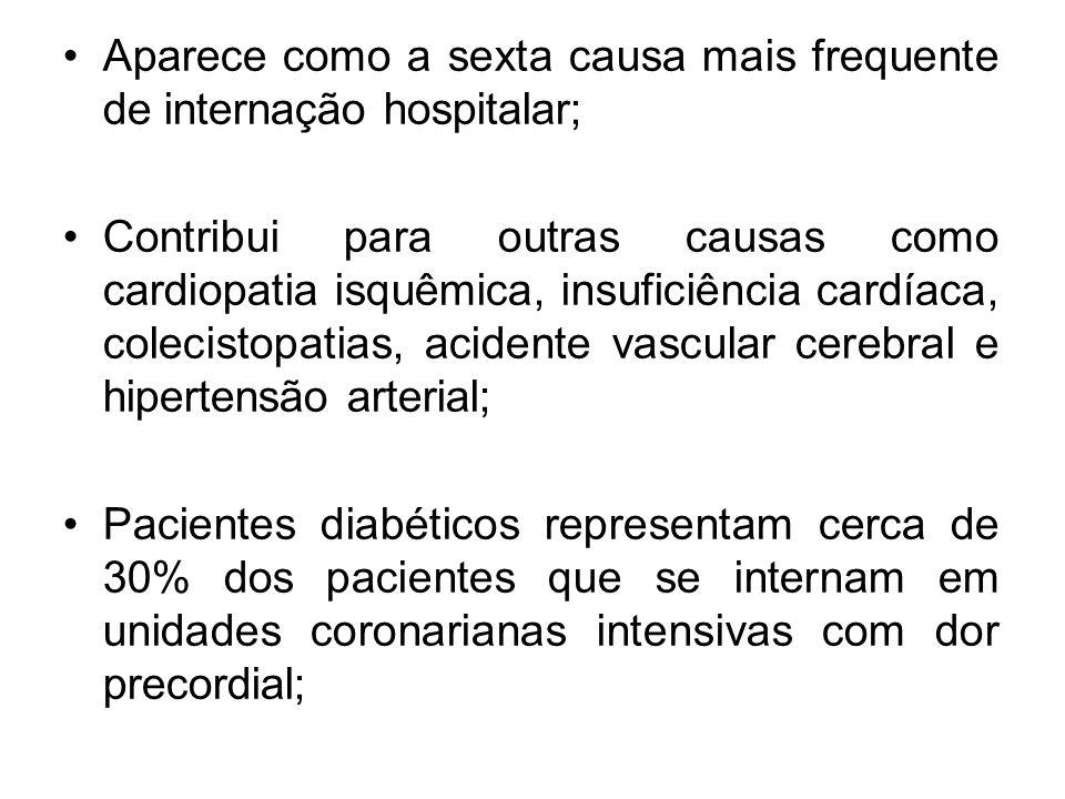 Aparece como a sexta causa mais frequente de internação hospitalar;