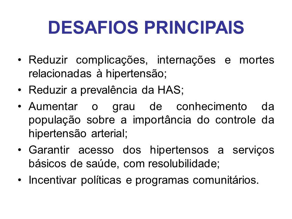 DESAFIOS PRINCIPAIS Reduzir complicações, internações e mortes relacionadas à hipertensão; Reduzir a prevalência da HAS;