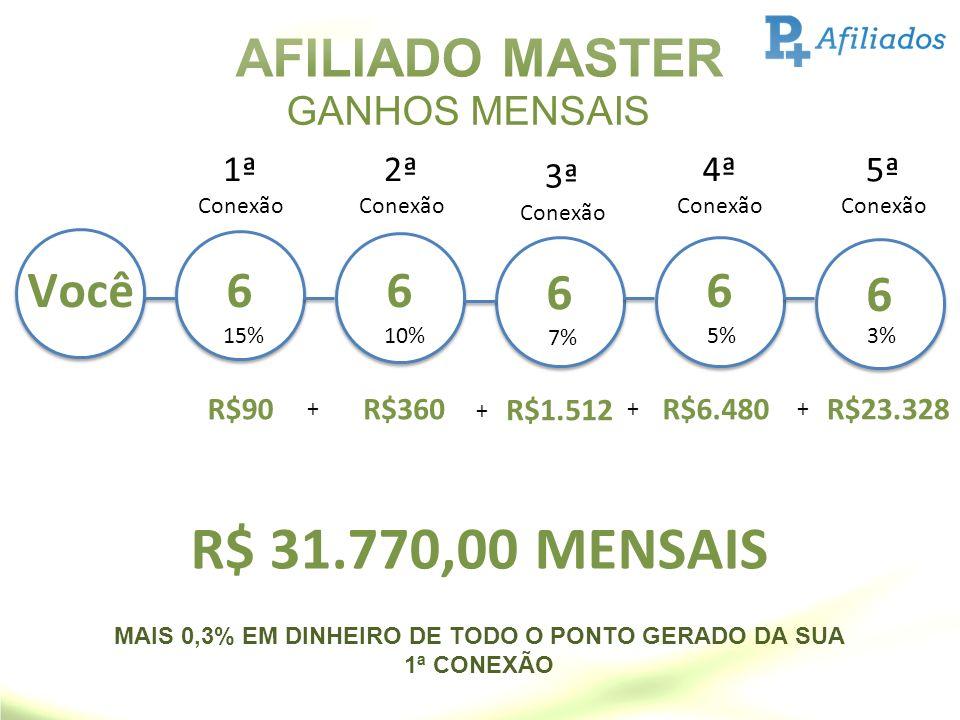 MAIS 0,3% EM DINHEIRO DE TODO O PONTO GERADO DA SUA