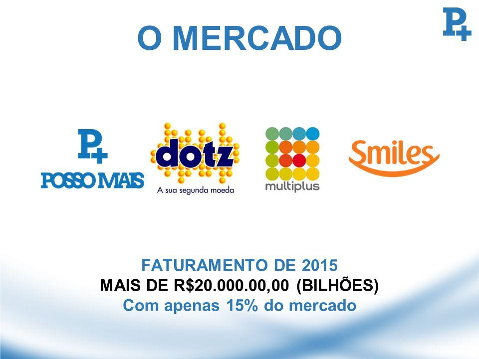 O MERCADO FATURAMENTO DE 2015 MAIS DE R$20.000.00,00 (BILHÕES)