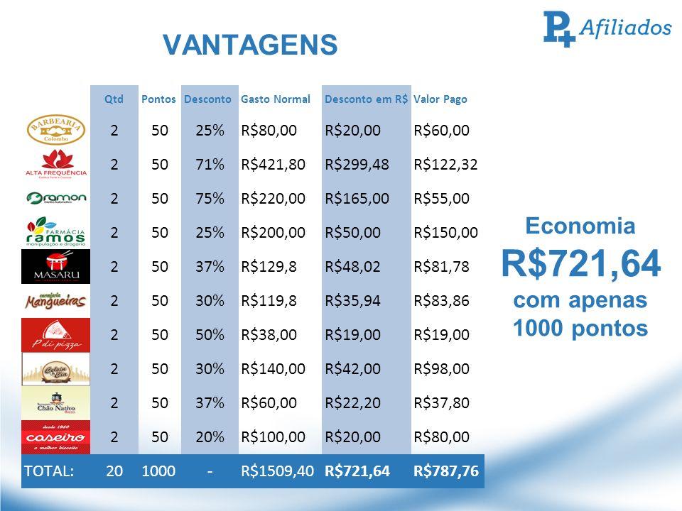 R$721,64 VANTAGENS Economia com apenas 1000 pontos 2 50 25% R$80,00