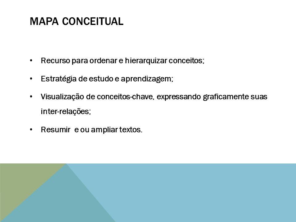 MAPA CONCEITUAL Recurso para ordenar e hierarquizar conceitos;