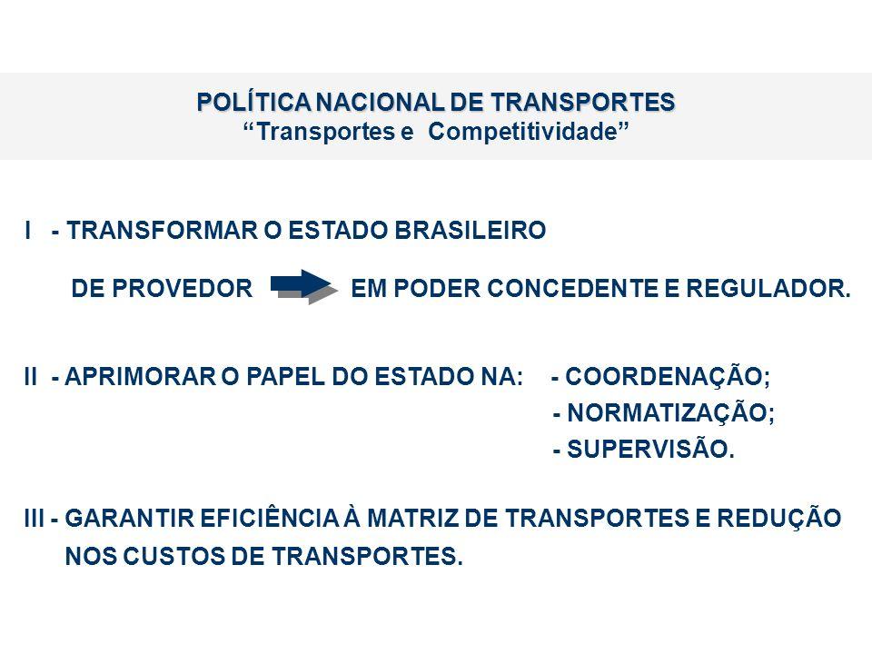 POLÍTICA NACIONAL DE TRANSPORTES Transportes e Competitividade
