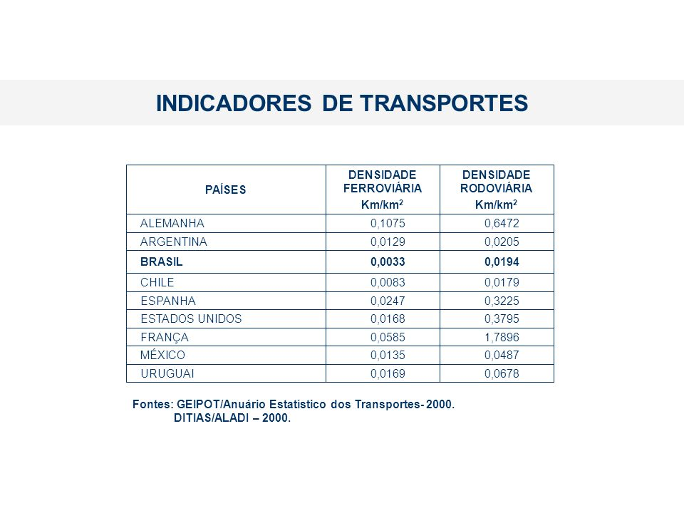 INDICADORES DE TRANSPORTES
