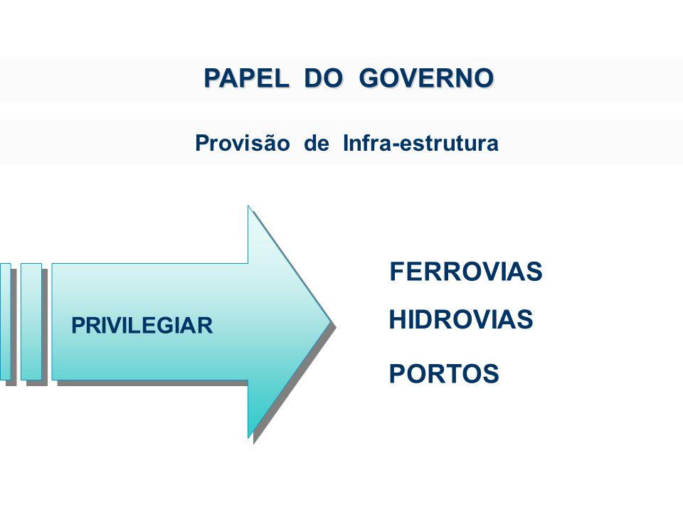 PAPEL DO GOVERNO FERROVIAS HIDROVIAS PORTOS
