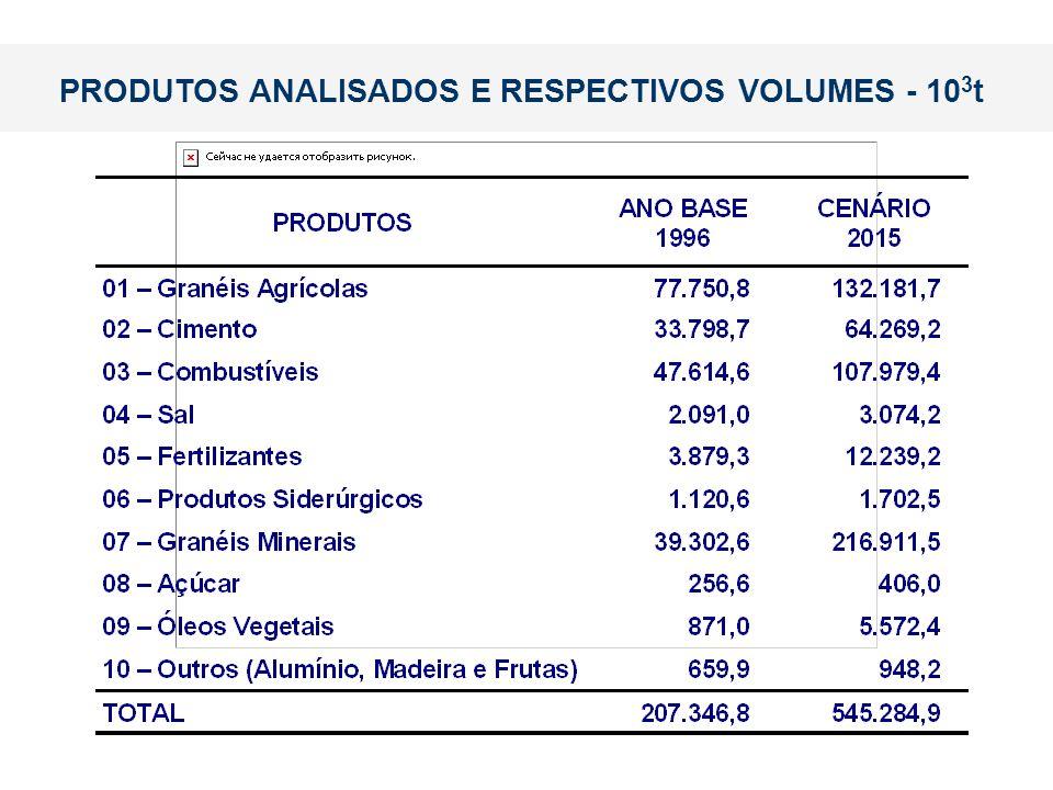 PRODUTOS ANALISADOS E RESPECTIVOS VOLUMES - 103t