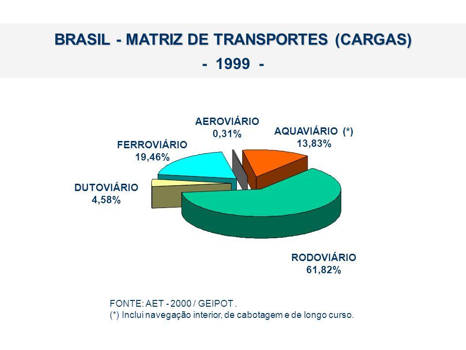 BRASIL - MATRIZ DE TRANSPORTES (CARGAS)