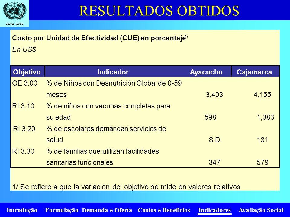 RESULTADOS OBTIDOS Costo por Unidad de Efectividad (CUE) en porcentaje. 1/ En US$ Objetivo. Indicador.