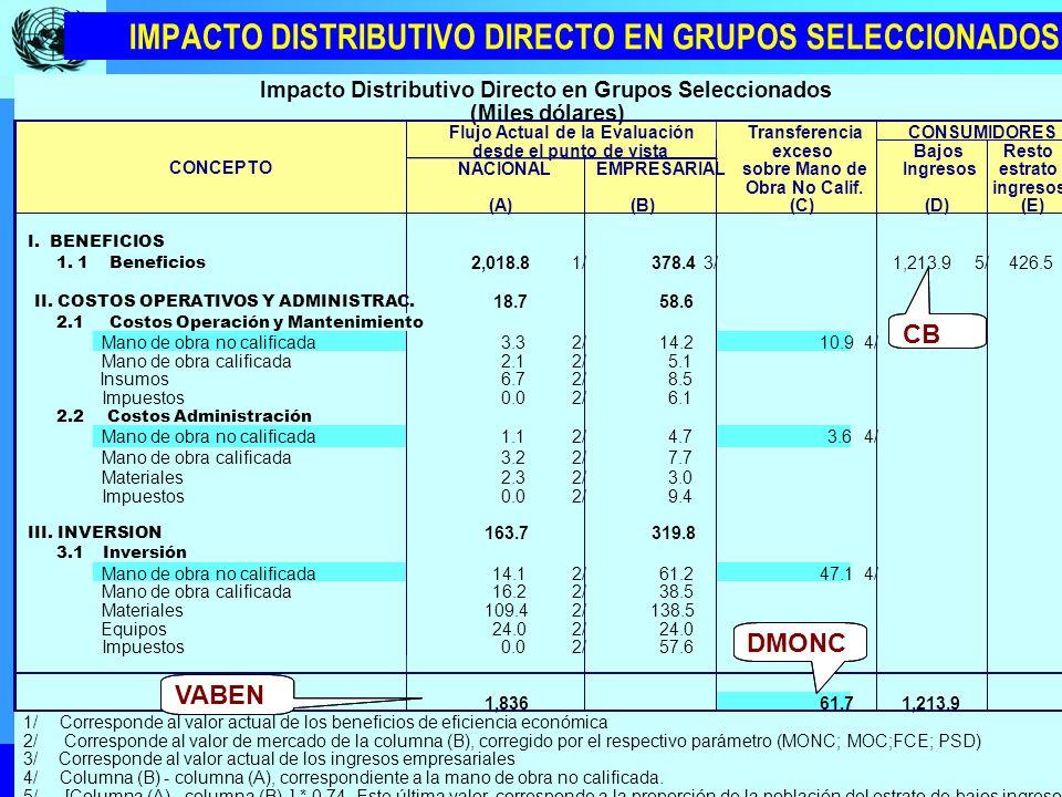 IMPACTO DISTRIBUTIVO DIRECTO EN GRUPOS SELECCIONADOS