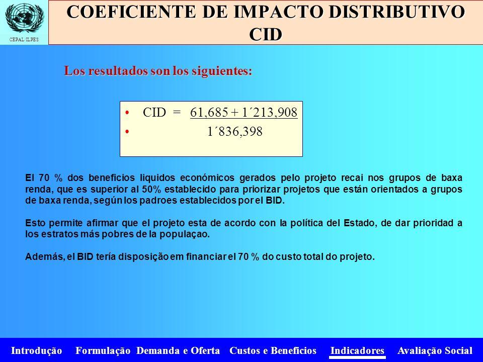 COEFICIENTE DE IMPACTO DISTRIBUTIVO CID
