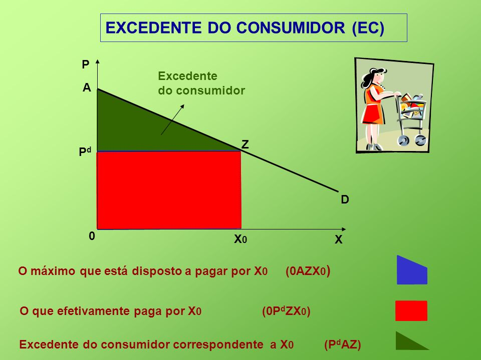 EXCEDENTE DO CONSUMIDOR (EC)