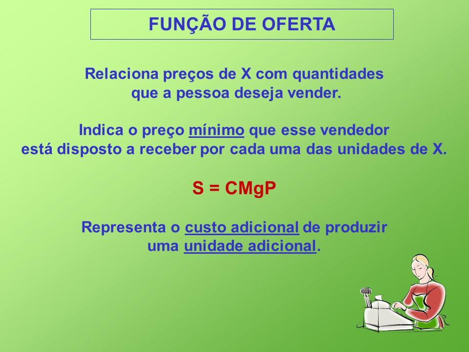 FUNÇÃO DE OFERTA S = CMgP Relaciona preços de X com quantidades