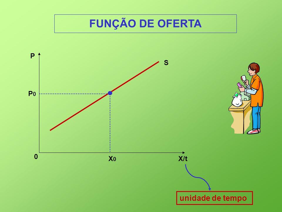 FUNÇÃO DE OFERTA P S P0 X0 X/t unidade de tempo