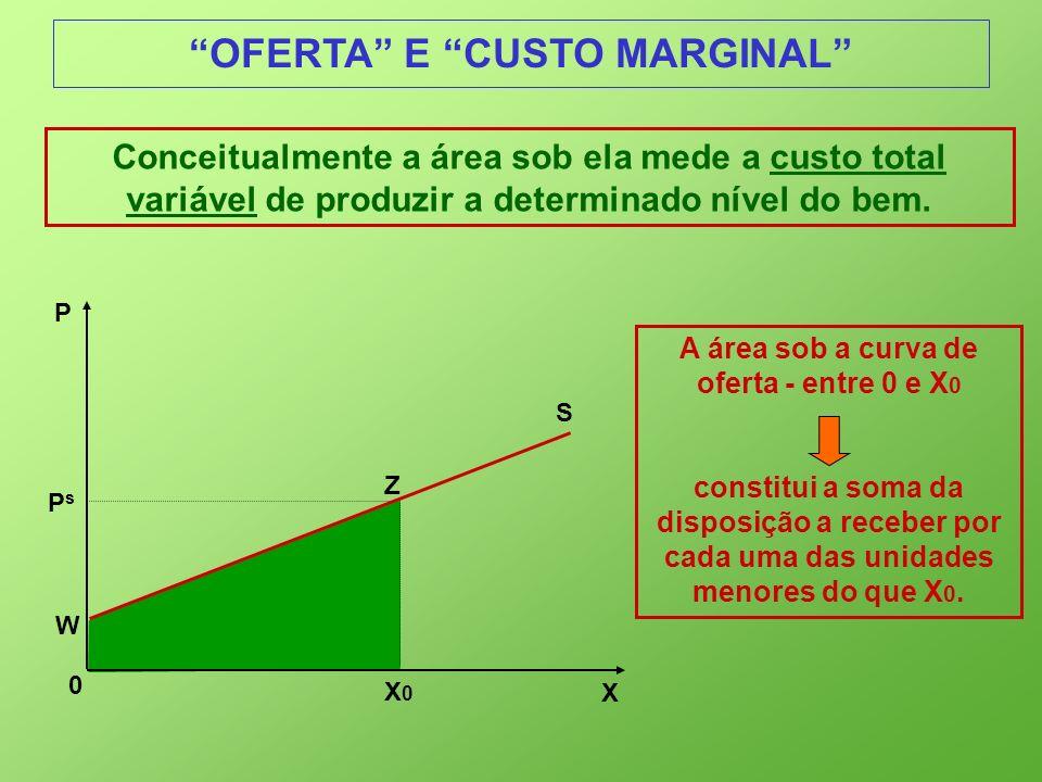 OFERTA E CUSTO MARGINAL