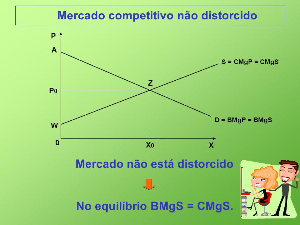 Mercado não está distorcido No equilíbrio BMgS = CMgS.
