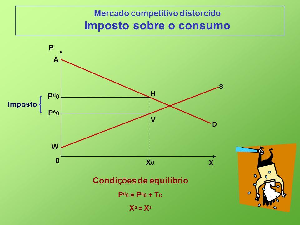 Imposto sobre o consumo Condições de equilíbrio
