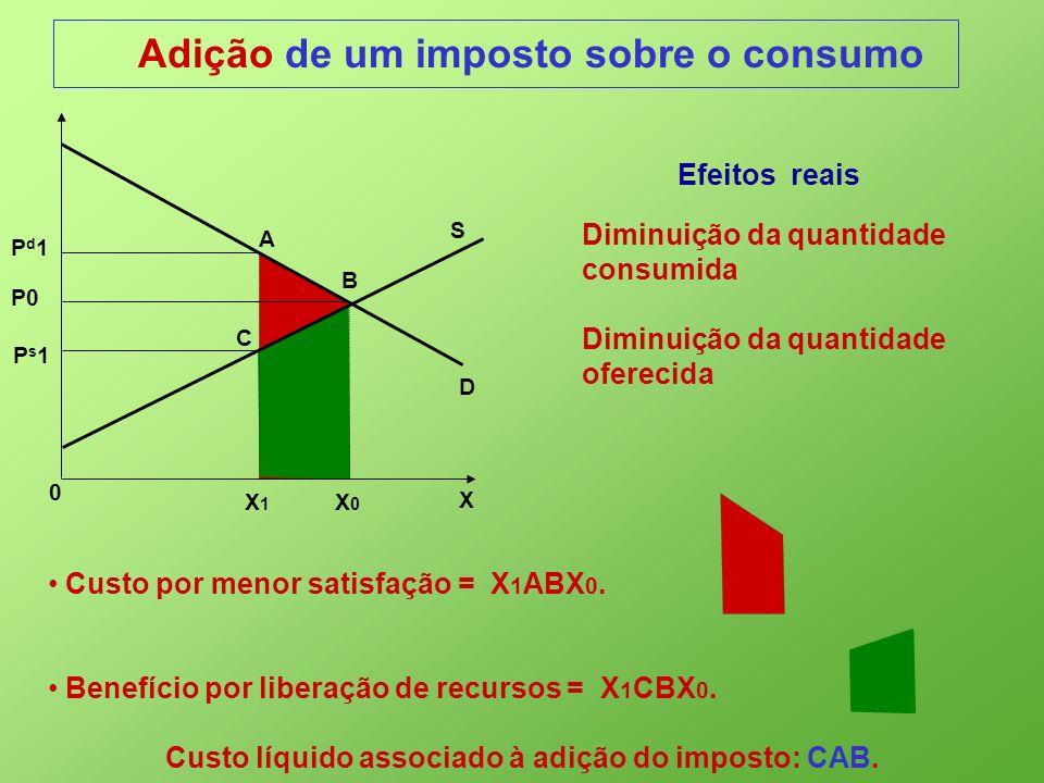 Custo líquido associado à adição do imposto: CAB.