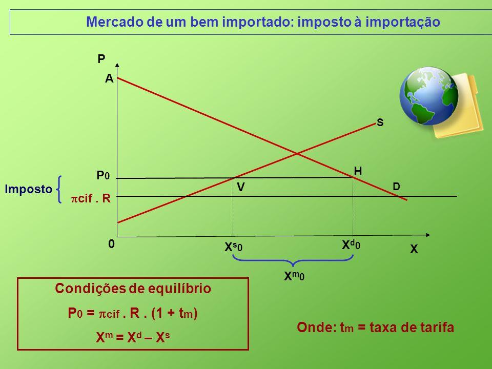 Mercado de um bem importado: imposto à importação