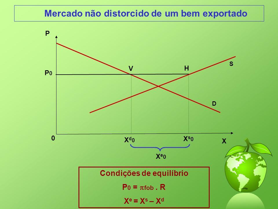 Mercado não distorcido de um bem exportado Condições de equilíbrio