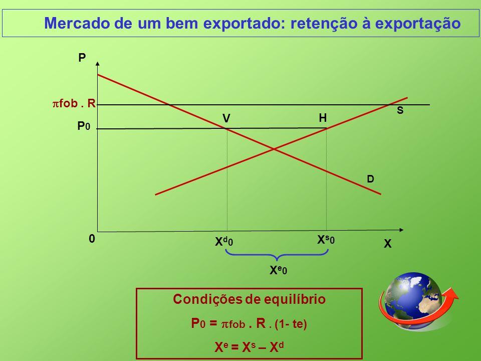 Mercado de um bem exportado: retenção à exportação