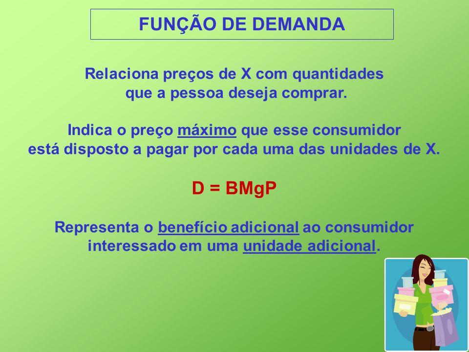 FUNÇÃO DE DEMANDA D = BMgP Relaciona preços de X com quantidades