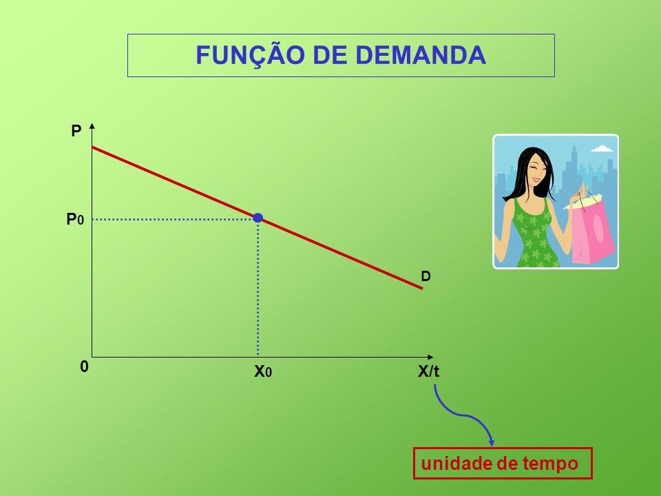 FUNÇÃO DE DEMANDA P P0 D X0 X/t unidade de tempo