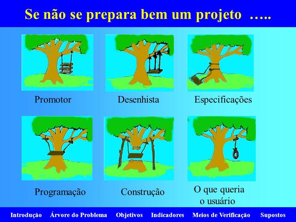 Se não se prepara bem um projeto …..